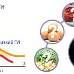 Гликемический индекс продуктов – скачать таблицу