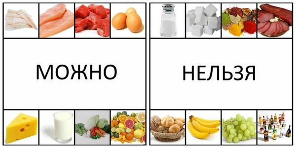 Что можно и что нельзя при правильном питании