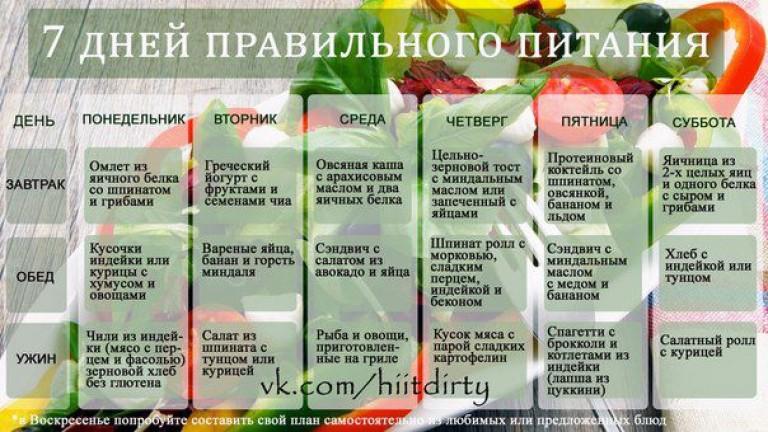 Белковая диета для рельефа мышц и похудения